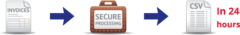 Invoices - Secure Processing - CSV